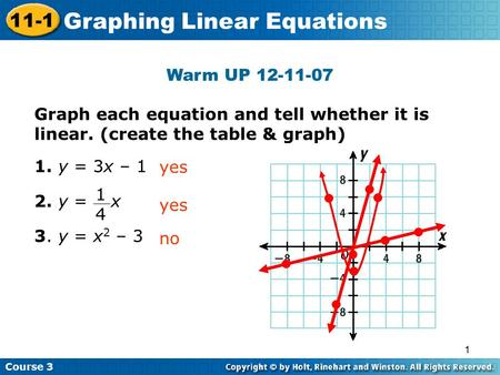 1 Warm UP 12-11-07 Graph each equation and tell whether it is linear. (create the table & graph) 1. y = 3x – 1 2. y = x 3. y = x 2 – 3 yes Insert Lesson.