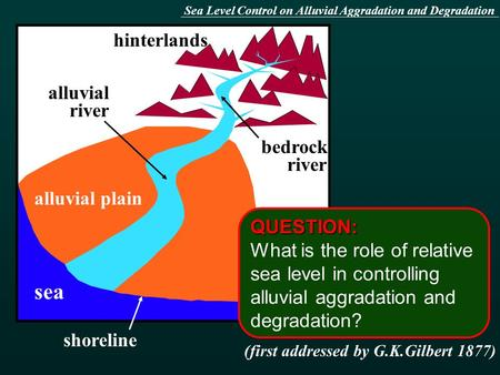 Hinterlands sea alluvial plain alluvial river bedrock river QUESTION: What is the role of relative sea level in controlling alluvial aggradation and degradation?