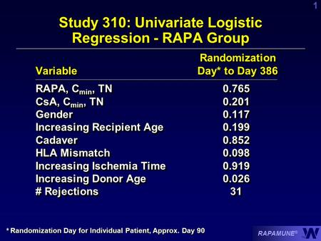 RAPAMUNE ® TM 1 Randomization Variable Day* to Day 386 Randomization Variable Day* to Day 386 RAPA, C min, TN0.765 CsA, C min, TN0.201 Gender0.117 Increasing.