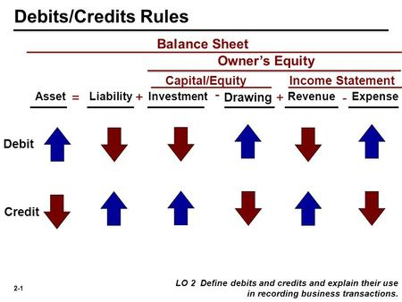2-1 Balance Sheet = + - AssetLiabilityInvestmentRevenueExpense Debit Credit Debits/Credits Rules LO 2 Define debits and credits and explain their use in.
