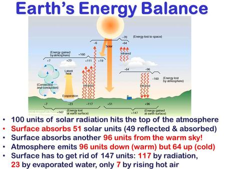 Earth's Energy Balance 100 units of solar radiation hits the top of the atmosphere 100 units of solar radiation hits the top of the atmosphere Surface.