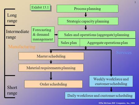 © The McGraw-Hill Companies, Inc., 2004 1 Master scheduling Material requirements planning Order scheduling Weekly workforce and customer scheduling Daily.