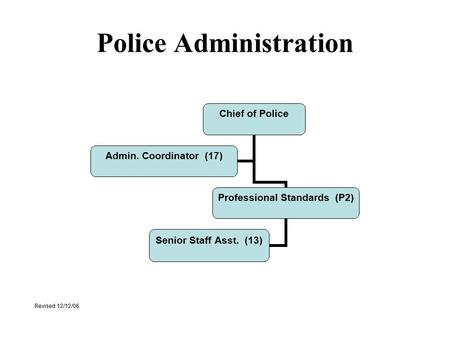 Police Administration Chief of Police Professional Standards (P2) Senior Staff Asst. (13) Admin. Coordinator (17) Revised 12/12/06.