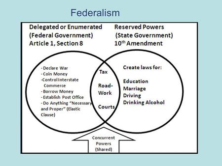 Federalism. Chapter Objectives Explain the difference between federal and centralized systems of government, and give examples of each. Show how competing.