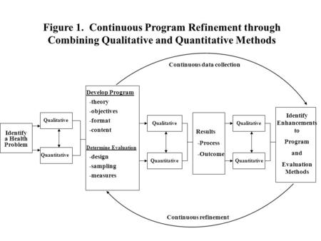 Identify a Health Problem Qualitative Quantitative Develop Program -theory -objectives -format -content Determine Evaluation -design -sampling -measures.