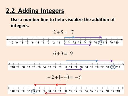 2.2 Adding Integers Use a number line to help visualize the addition of integers.