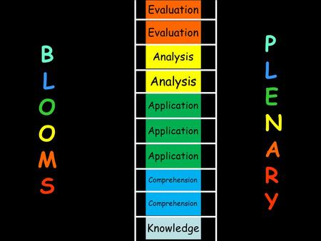 B L O O M S Evaluation Knowledge Evaluation Analysis Application Comprehension Analysis PLENARYPLENARY.