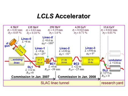 LCLS Accelerator SLAC linac tunnel research yard Linac-0 L =6 m Linac-1 L  9 m  rf   25° Linac-2 L  330 m  rf   41° Linac-3 L  550 m  rf  0°