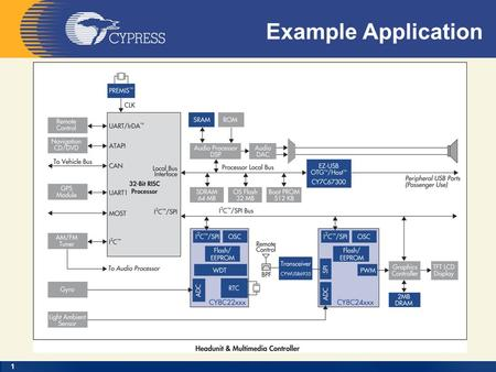 1 Example Application. 2 3 4 Device Block Diagram.