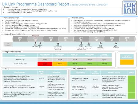 UK Link Programme Dashboard Report Change Overview Board: 13/05/2014 Critical HLD activities complete enabling entry into Detailed Design Detailed Design.