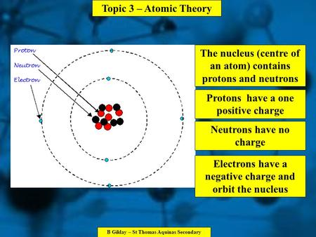 Topic 3 – Atomic Theory B Gilday – St Thomas Aquinas Secondary The nucleus (centre of an atom) contains protons and neutrons Protons have a one positive.