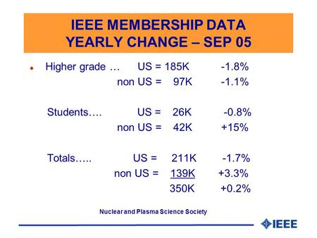 Nuclear and Plasma Science Society IEEE MEMBERSHIP DATA YEARLY CHANGE – SEP 05 l Higher grade … US = 185K -1.8% non US = 97K -1.1% Students…. US = 26K.
