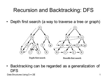 Data Structures Using C++ 2E1 Recursion and Backtracking: DFS Depth first search (a way to traverse a tree or graph) Backtracking can be regarded as a.