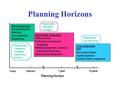 Planning Horizons Today3 Months 1 year5 years Planning Horizon Short-range plans Job assignments Ordering Job scheduling Dispatching Intermediate-range.