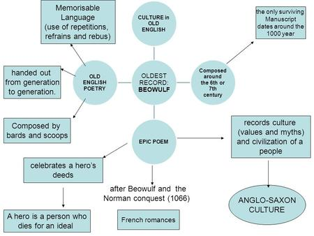 OLDEST RECORD: BEOWULF CULTURE in OLD ENGLISH Composed around the 6th or 7th century EPIC POEM OLD ENGLISH POETRY French romances records culture (values.