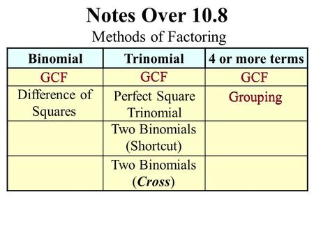 Notes Over 10.8 BinomialTrinomial4 or more terms Methods of Factoring GCF Difference of Squares Perfect Square Trinomial Two Binomials (Shortcut) Two.
