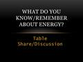 Table Share/Discussion WHAT DO YOU KNOW/REMEMBER ABOUT ENERGY?