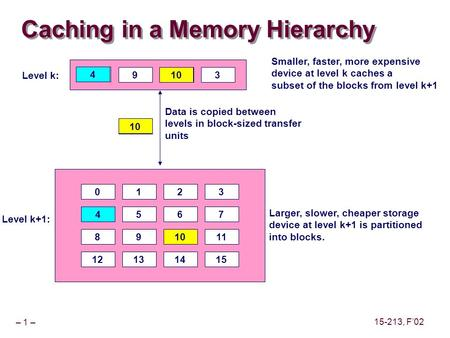 – 1 – 15-213, F'02 Caching in a Memory Hierarchy 0123 4567 891011 12131415 Larger, slower, cheaper storage device at level k+1 is partitioned into blocks.