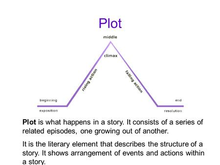 Plot Plot is what happens in a story. It consists of a series of related episodes, one growing out of another. It is the literary element that describes.
