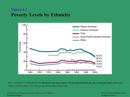 Figure 4.2 Poverty Levels by Ethnicity Source: Data from U.S. Census Bureau, 2002, Historical Poverty Tables, Table 3. Poverty Status of People by Age,