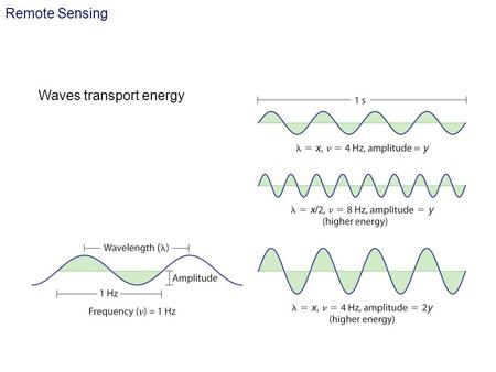 Remote Sensing Waves transport energy. According to quantum theory, light may be considered not only as an electro-magnetic wave but also as a stream