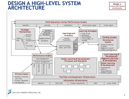 ©2012 RAY SVENSON CONSULTING, INC. 1 DESIGN A HIGH-LEVEL SYSTEM ARCHITECTURE Facilities and Equipment Infrastructure NetworkLMSContent RepositoriesHRISAccess.