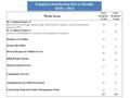 Employee Satisfaction Survey Results 2015 v. 2014 Employee Satisfaction Survey Results 2015 v. 2014 Work Areas 2015 Response Count 2014 Response Count.