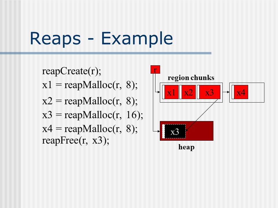 Implementation Issues Initially, Region – similar behavior Allocation by bumping a pointer Geometrically-increasing chunks of memory threaded onto a linked list Header for every allocated object Freed objects (reapFree) are placed in an associated heap Allocations use memory from this heap