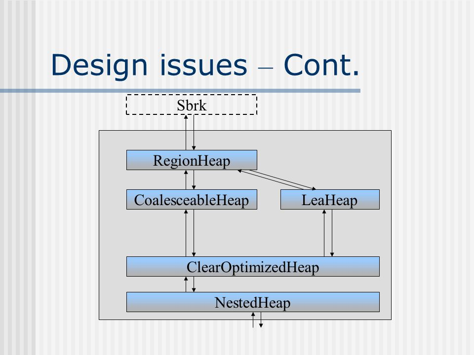 Design issues – Layers LeaHeap layer high speed low fragmentation NestedHeap layer ClearOptimizedHeap layer nothingOnHeap flag Fast allocations by pointer bumping on first heap Second heap – after freeing an object CoalesceableHeap layer adds per-object metadata RegionHeap layer Linked list of allocated objects clear()