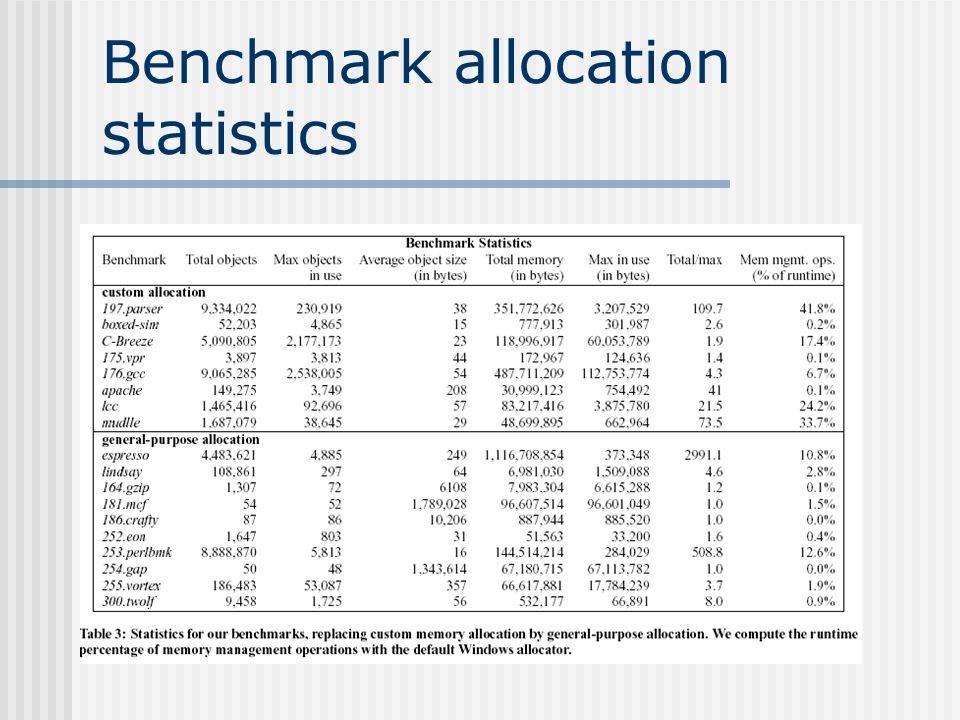 Benchmark allocation statistics – Cont.