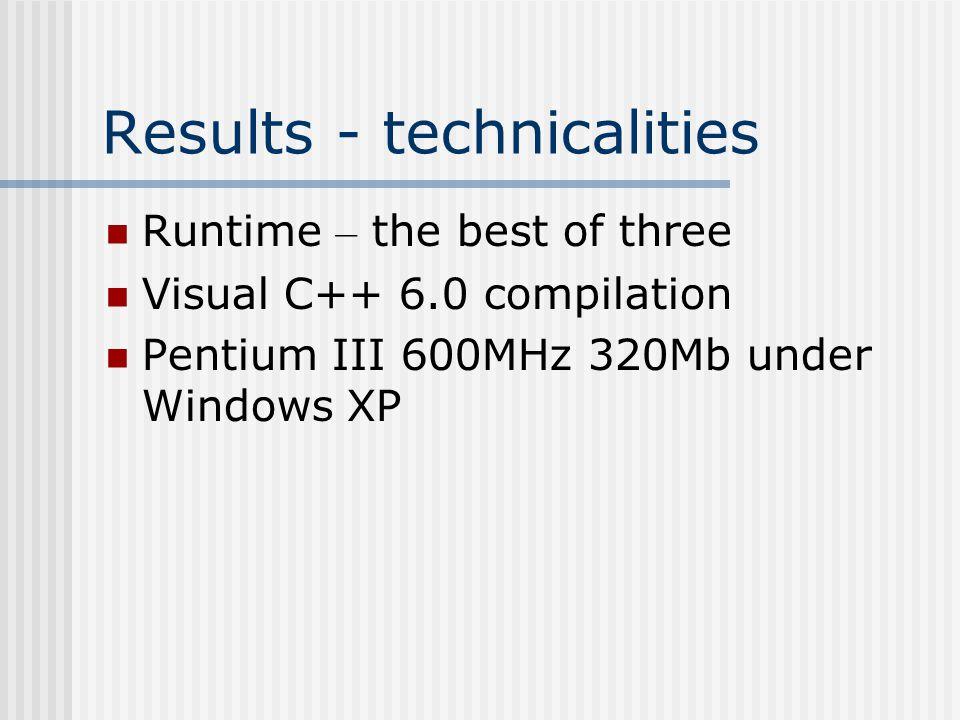 Runtime Performance