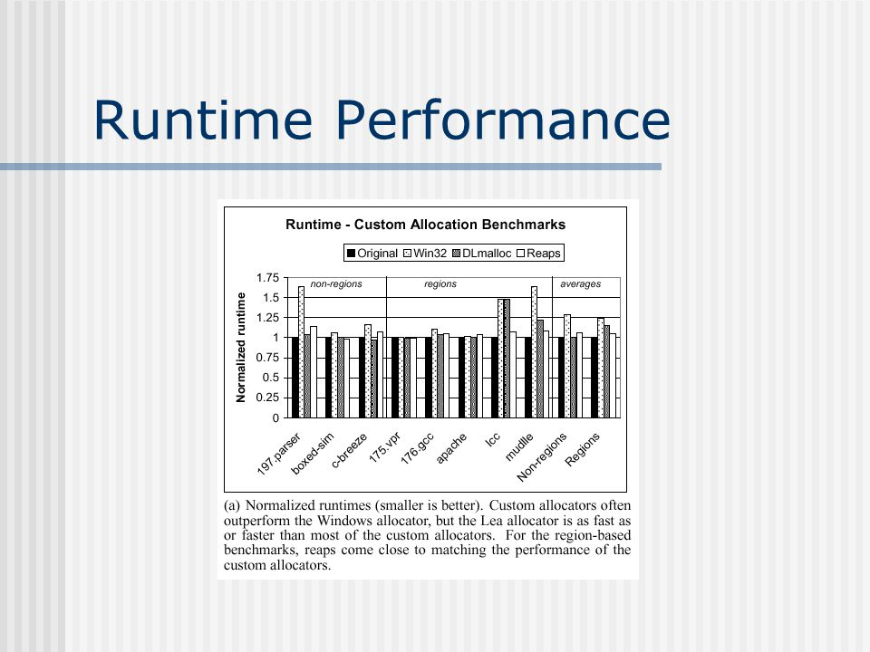 Runtime Performance – Cont.
