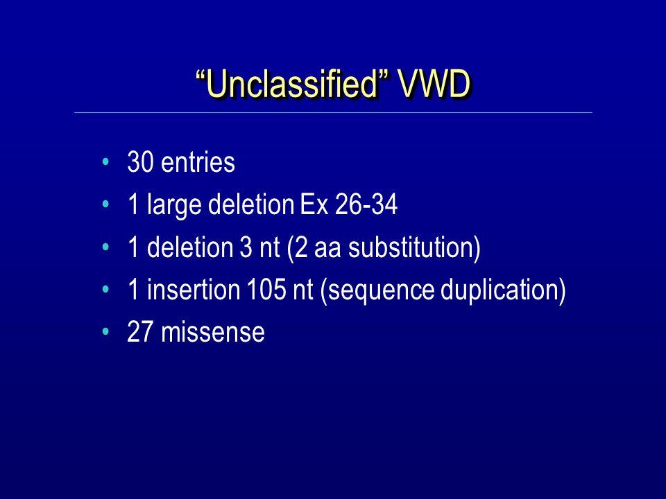 Unclassified VWD, n=30 ExonDomainAmino acid change No.