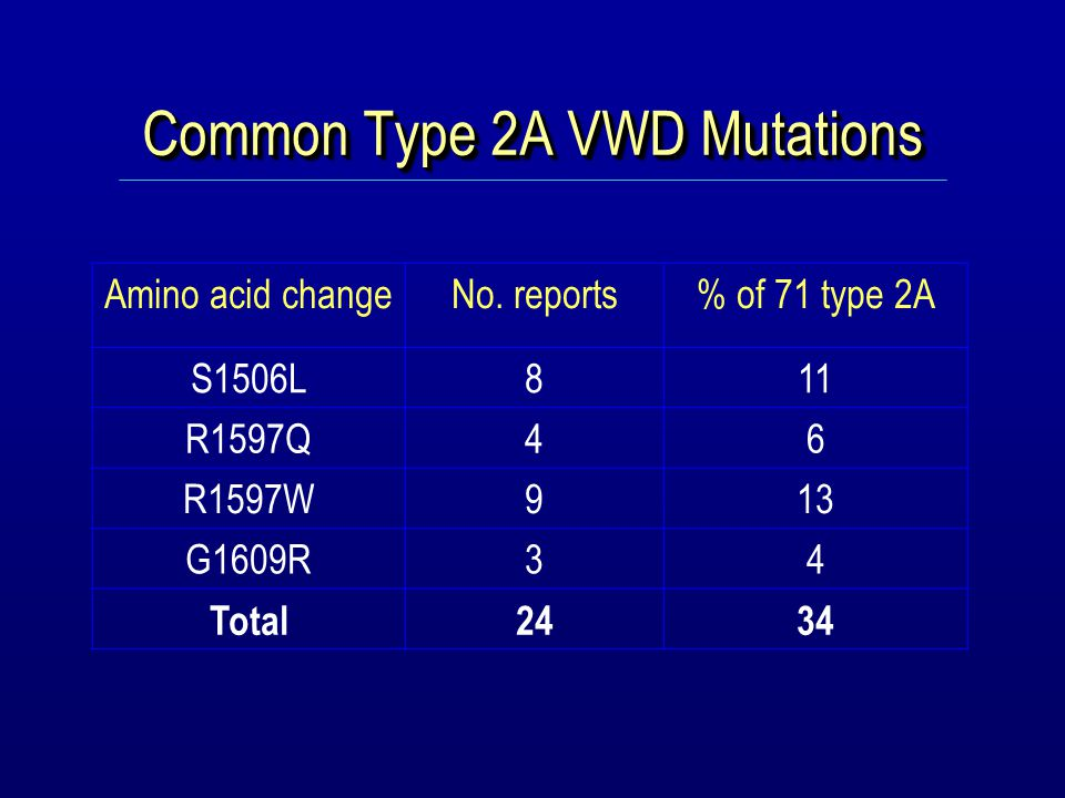 Type 2B VWD, n=52 Exon 28 Codons 1266-1461 A1 domain 1 insertion mutation (1304insM) 16 different missense mutations at 10 amino acids