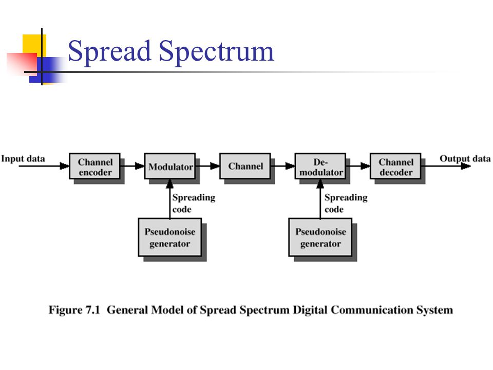 What can be gained from apparent waste of spectrum.