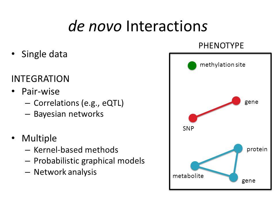 de novo Interactions Shojaie Lab U. Washington Biometrika (2010) 97 (3): 519-538.