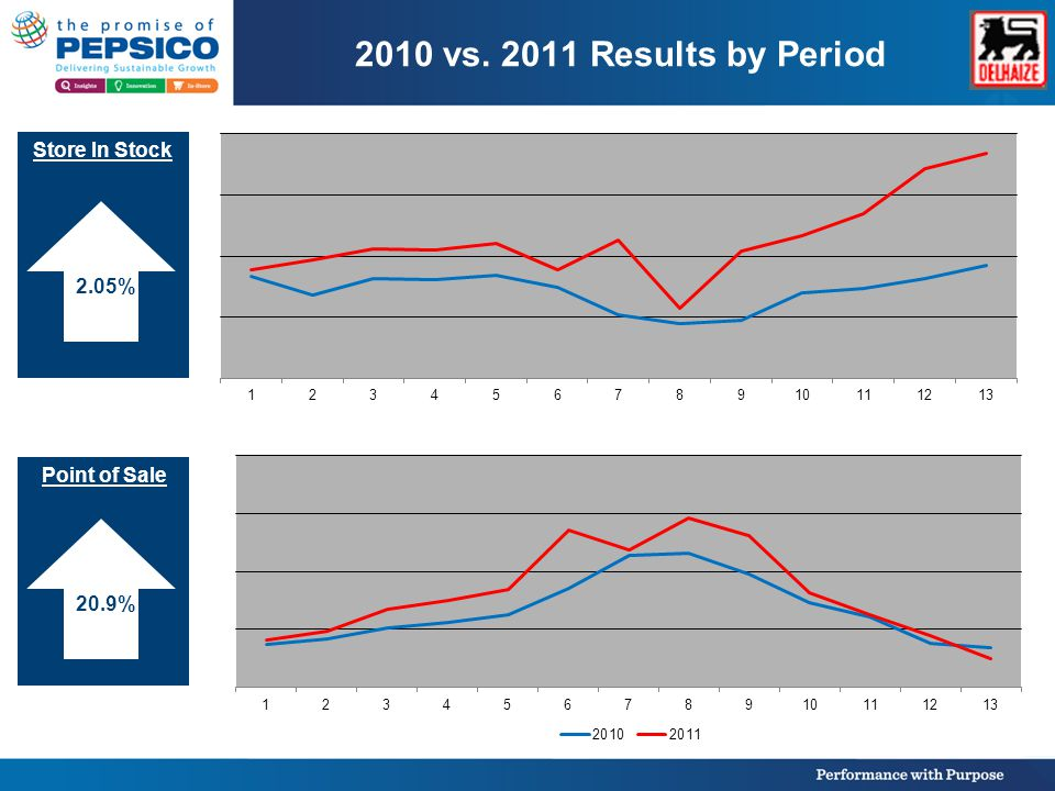 2010 vs. 2011 Results by Period Reclaim DC on Hand 15.5% 0.5%