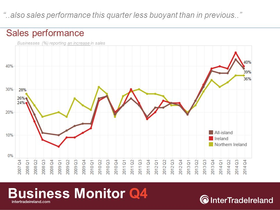 Business Monitor Q4 Employment expectations Do you expect the number of employees to increase or decrease in the next 12 months.