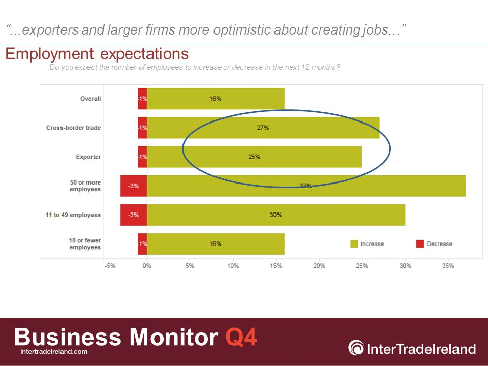 Business Monitor Q4 Investment plans ...cross-border traders and exporters more likely to invest in the next year... Exporters and businesses involved in cross- border trade are twice as likely have investment plans for the following: Recruitment of staff Entering new markets Upgrade IT systems and other equipment