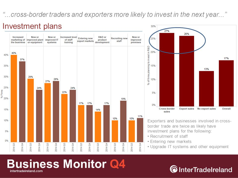 Business Monitor Q4 Business plans Does your firm have a business plan or strategy.