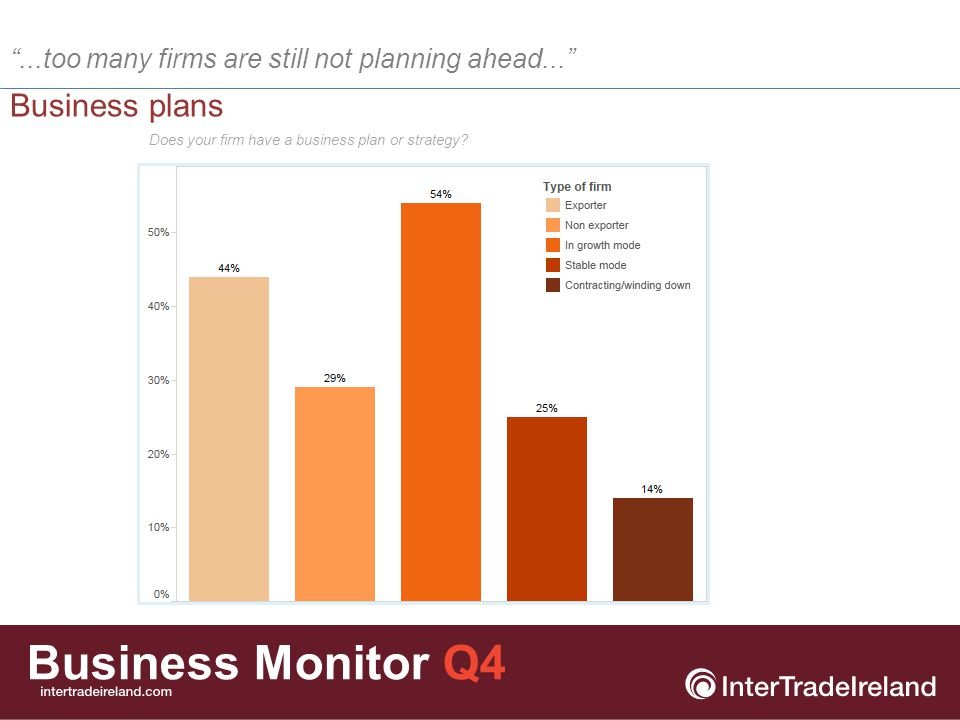 Business Monitor Q4 Key challenges for businesses  Most of the challenges faced by businesses continue to decline in importance.