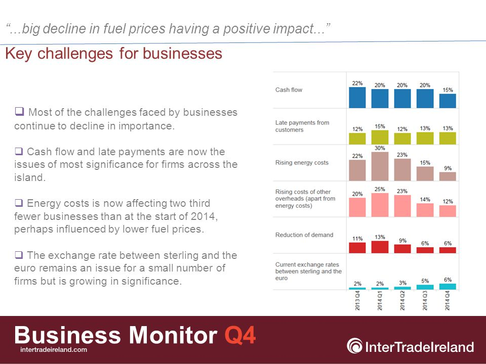 Business Monitor Q4 Preliminary conclusions...