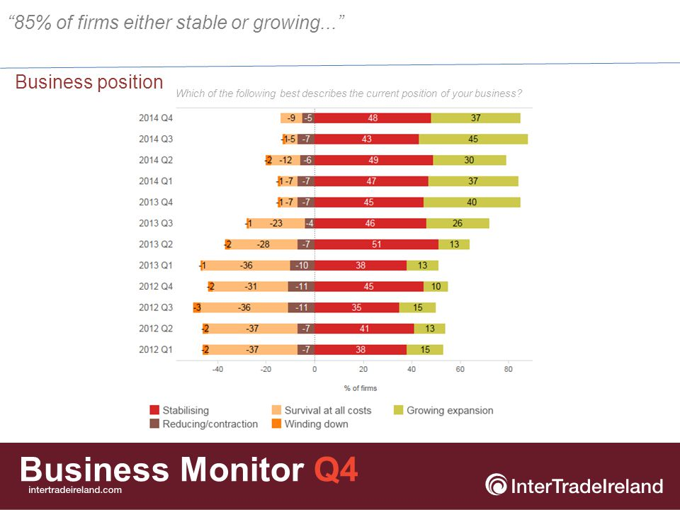 Business Monitor Q4 Business position by location Which of the following best describes the current position of your business.