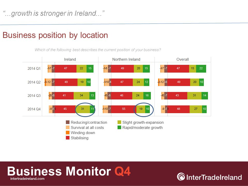 Business Monitor Q4 Business position by firm size Which of the following best describes the current position of your business.