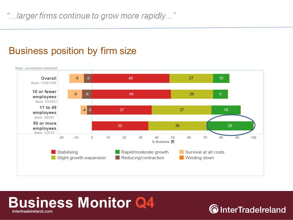 Business Monitor Q4 Business position by sector Which of the following best describes the current position of your business.