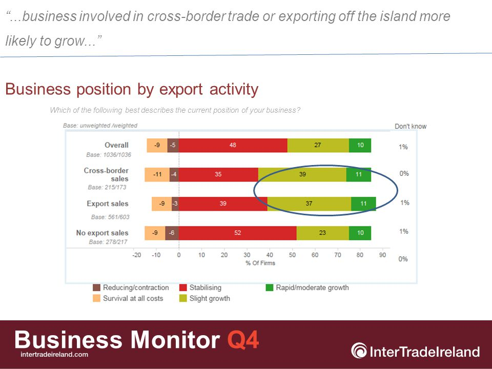 Business Monitor Q4 Business position by innovation activity Which of the following best describes the current position of your business.