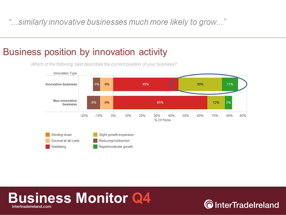 Business Monitor Q4 Businesses (%) reporting an increase in employment levels Businesses increasing employment 13% 8% Slight fall from last quarter in numbers of firms increasing employment...