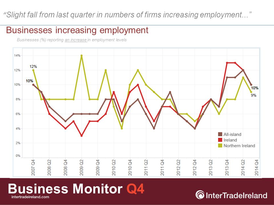 Business Monitor Q4 Businesses (%) reporting a decrease in employment levels Businesses decreasing employment ...however, the long term trend in fewer firms cutting employment is continuing...