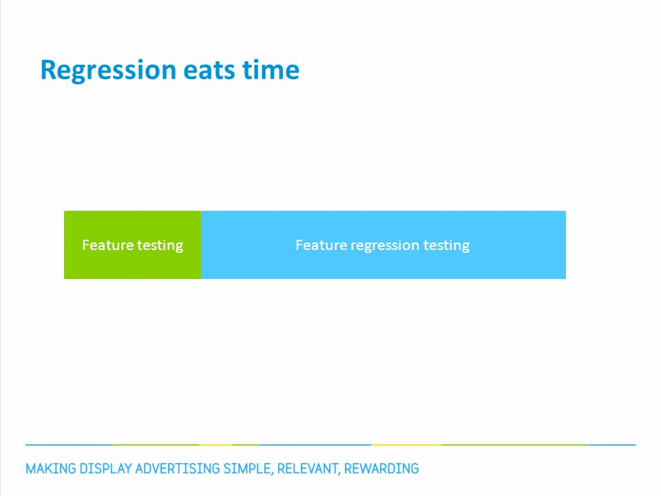 Regression eats features Development Packet creation Regression Development Packet creation Regression