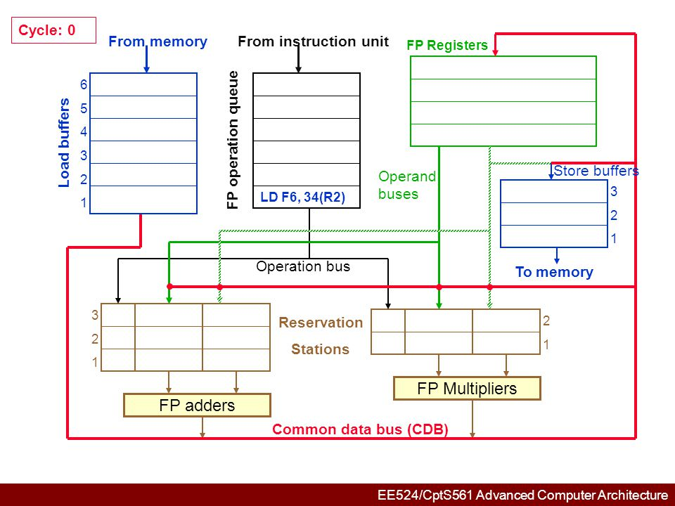 EE524/CptS561 Advanced Computer Architecture 6 5 4 3 2 134+R2 321321 321321 2121 FP adders FP Multipliers Common data bus (CDB) Reservation Stations From memory Load buffers FP operation queue From instruction unit FP Registers To memory Store buffers Operation bus Operand buses LD F2, 45(R3) Cycle: 1 LD F6, 34(R2) F6 : load1
